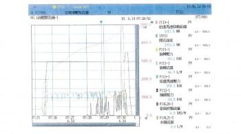 中鋼公司 BF1, 2, 3 高爐鑽孔機